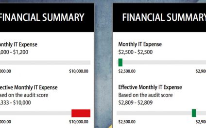 "What Is The ""Effective"" IT Monthly Expense?"